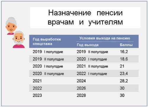 Назначение пенсии медицинским и педагогическим работникам