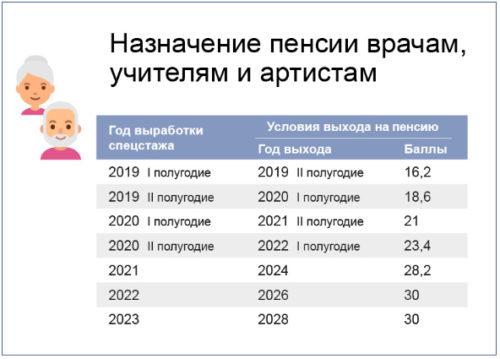 Досрочная пенсия педагогическим работникам с 2019 года