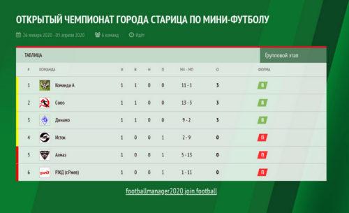 Сыграны первые матчи Открытого чемпионата