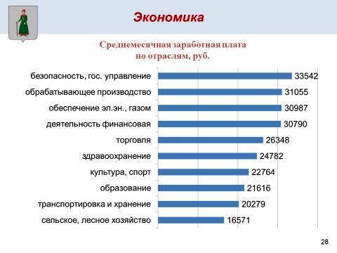 Отчет главы района
