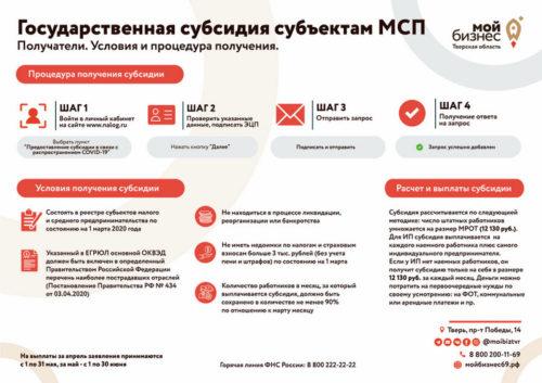 Компании Тверской области, испытывающие сложности, могут получить финансовую поддержку
