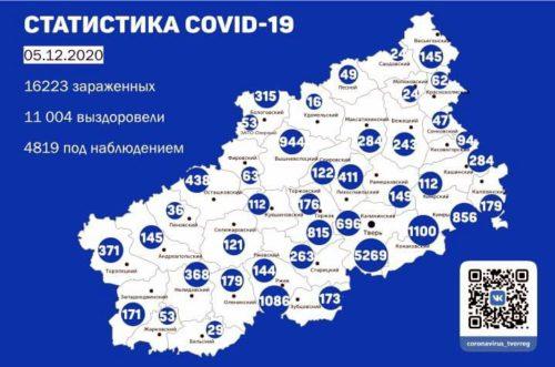 Информация оперативного штаба по предупреждению завоза и распространения коронавирусной инфекции в Тверской области за 5 декабря