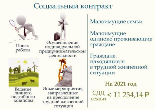 Семьи с невысоким доходом могут получить социальный контракт в Тверской области